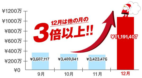 クリスマス・スナイパーHyper・12月売上3倍.PNG